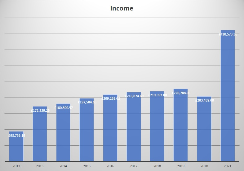 A graph showing Tom's Trust's income from 2012 to 2021. The graph shows a steady increase year on year with a sharp rise in 2021.